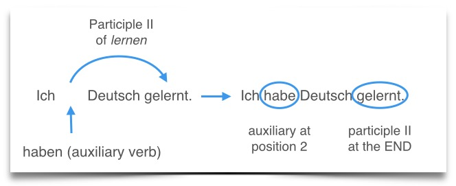 learn German grammar - perfect tense haben