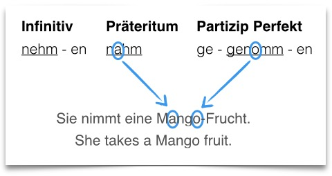 Learn German With Mnemonics Free Download