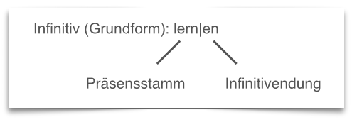 learn German grammar infinitive