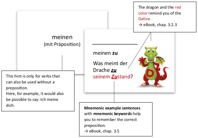With these mnemonic flashcards you can memorize difficult German verbs much easier